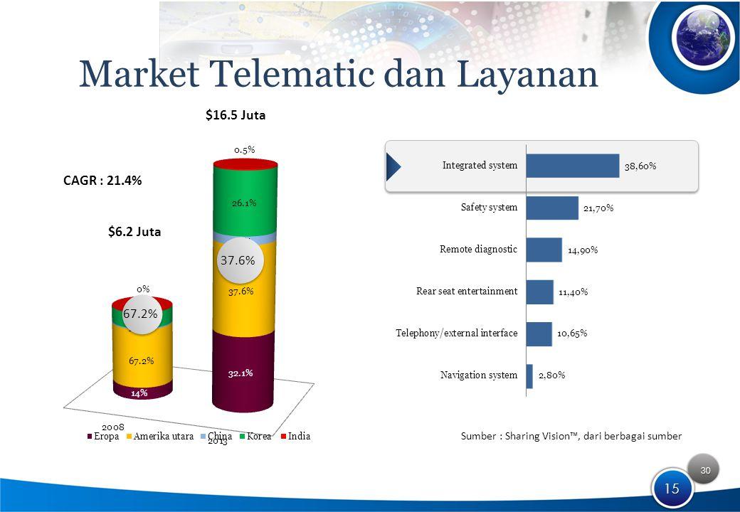 30 15 Market Telematic dan Layanan $16.5 Juta $6.2 Juta CAGR : 21.4% 67.2% 37.6% Sumber : Sharing Vision™, dari berbagai sumber