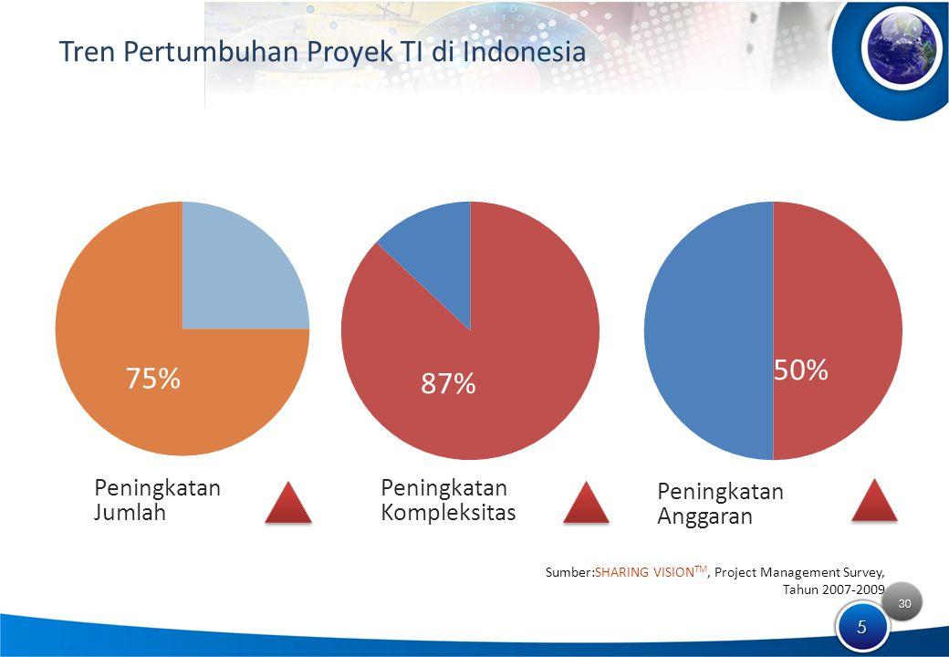 30 5 Tren Pertumbuhan Proyek TI di Indonesia Sumber:SHARING VISION TM, Project Management Survey, Tahun 2007-2009 75% 87% 50% Peningkatan Jumlah Peningkatan Kompleksitas Peningkatan Anggaran