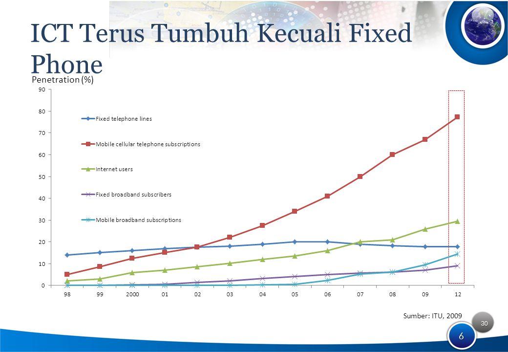 30 6 ICT Terus Tumbuh Kecuali Fixed Phone Sumber: ITU, 2009 Penetration (%)