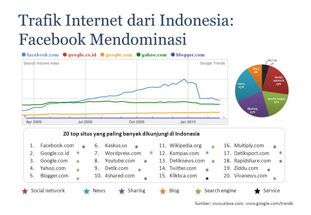 30 7 Trafik Internet dari Indonesia: Facebook Mendominasi 1.Facebook.com 2.Google.co.id 3.Google.com 4.Yahoo.com 5.Blogger.com 6.Kaskus.us 7.Wordpress.com 8.Youtube.com 9.Detik.com 10.4shared.com 11.Wikipedia.org 12.Kompas.com 13.Detiknews.com 14.Twitter.com 15.Klikbca.com 16.Multiply.com 17.Detiksport.com 18.Rapidshare.com 19.Ziddu.com 20.Vivanews.com Sumber: www.alexa.com, www.google.com/trends 20 top situs yang paling banyak dikunjungi di Indonesia Social networkNewsSharingBlogSearch engineService