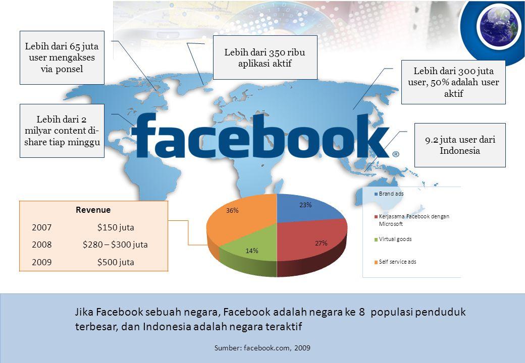 30 9 Lebih dari 300 juta user, 50% adalah user aktif Lebih dari 350 ribu aplikasi aktif Lebih dari 65 juta user mengakses via ponsel Lebih dari 2 milyar content di- share tiap minggu Sumber: facebook.com, 2009 9.2 juta user dari Indonesia Revenue 2007$150 juta 2008$280 – $300 juta 2009$500 juta Jika Facebook sebuah negara, Facebook adalah negara ke 8 populasi penduduk terbesar, dan Indonesia adalah negara teraktif