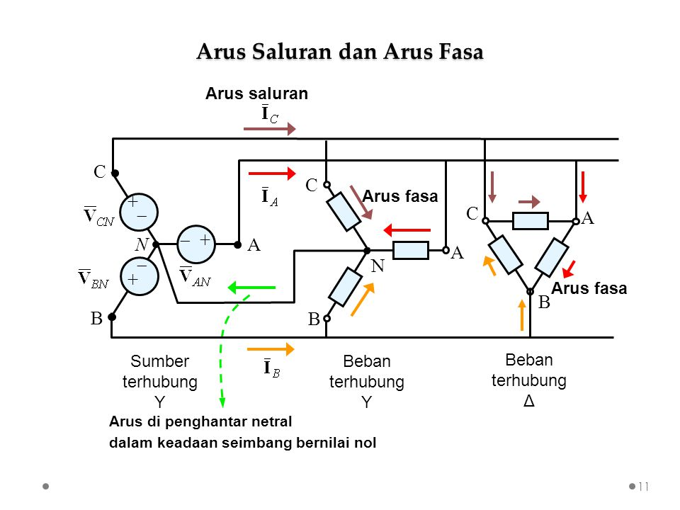 Arus di penghantar netral dalam keadaan seimbang bernilai nol Arus Saluran dan Arus Fasa 11 B A C N  + +  + N A B C Beban terhubung Y Beban terhubun