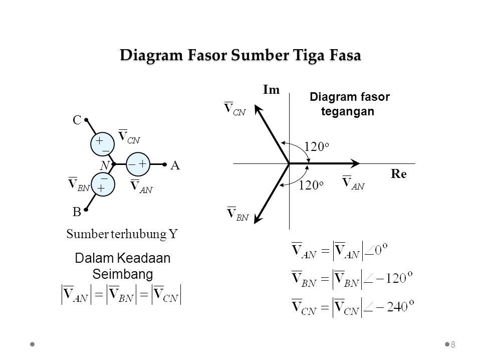 Sumber terhubung Y Im Re Diagram fasor tegangan 120 o Diagram Fasor Sumber Tiga Fasa 8 B A C N  + +  + + Dalam Keadaan Seimbang