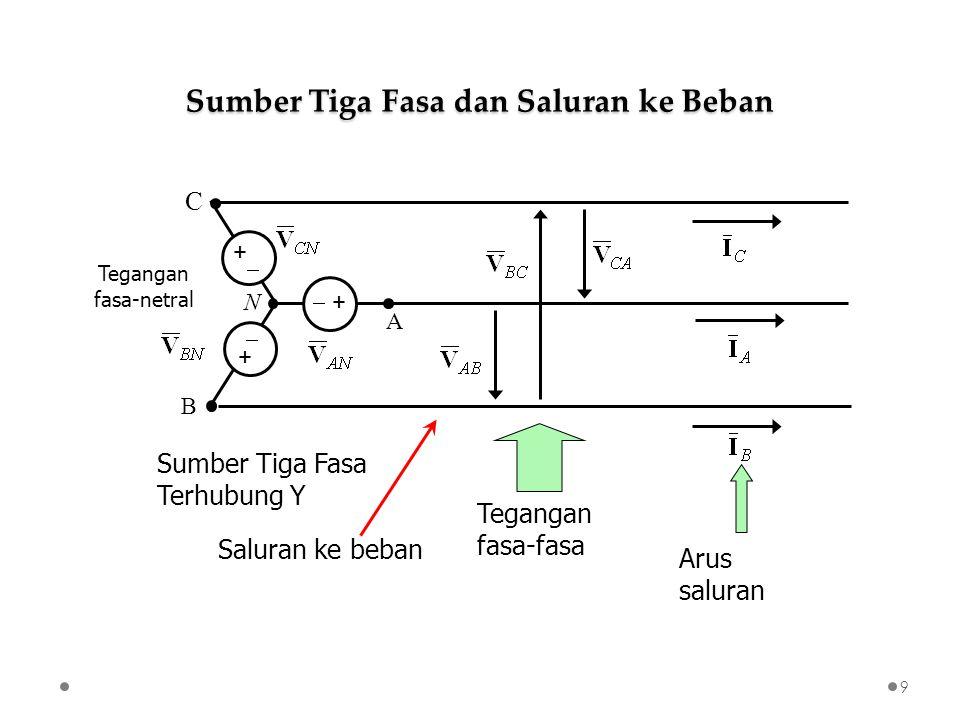 Tegangan fasa-netral Tegangan fasa-fasa Arus saluran Sumber Tiga Fasa Terhubung Y Saluran ke beban Sumber Tiga Fasa dan Saluran ke Beban 9 C B A N  +