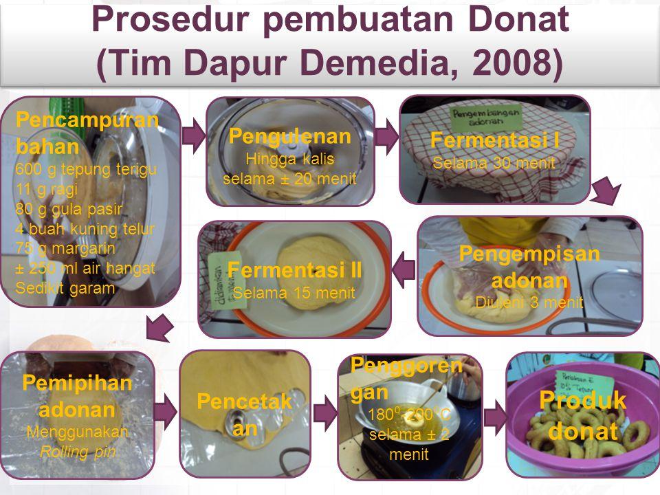 Prosedur pembuatan Donat (Tim Dapur Demedia, 2008) Pencampuran bahan 600 g tepung terigu 11 g ragi 80 g gula pasir 4 buah kuning telur 75 g margarin ±