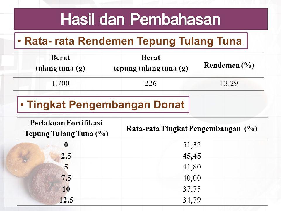 Rata- rata Rendemen Tepung Tulang Tuna Tingkat Pengembangan Donat Berat tulang tuna (g) Berat tepung tulang tuna (g) Rendemen (%) 1.70022613,29 Perlak