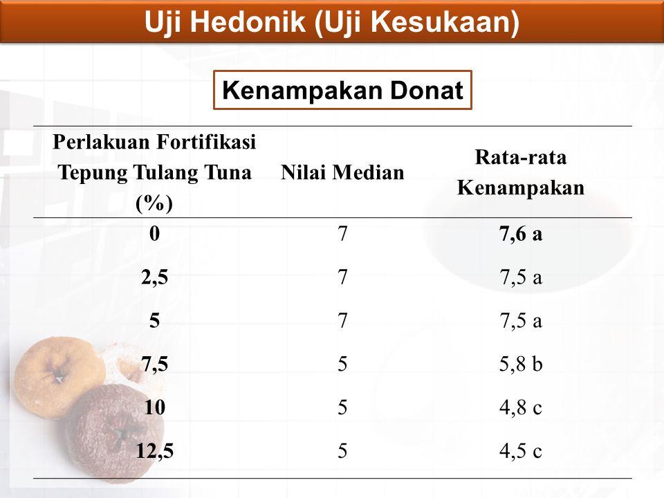 Uji Hedonik (Uji Kesukaan) Kenampakan Donat Perlakuan Fortifikasi Tepung Tulang Tuna (%) Nilai Median Rata-rata Kenampakan 077,6 a 2,577,5 a 57 7,555,