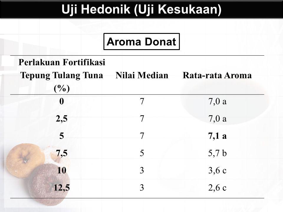 Aroma Donat Uji Hedonik (Uji Kesukaan) Perlakuan Fortifikasi Tepung Tulang Tuna (%) Nilai MedianRata-rata Aroma 077,0 a 2,577,0 a 577,1 a 7,555,7 b 10