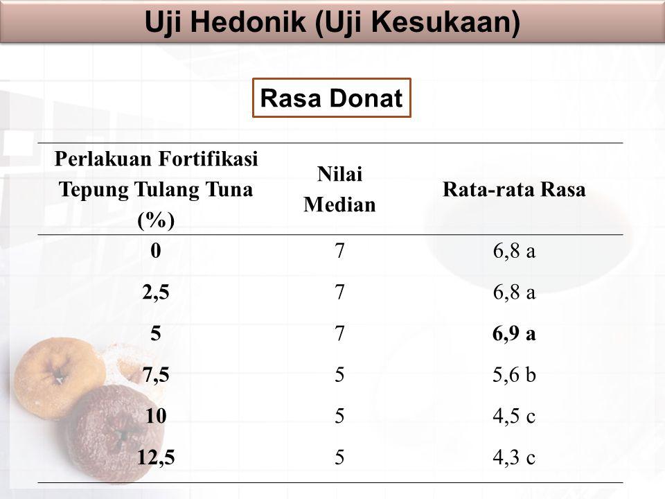 Rasa Donat Uji Hedonik (Uji Kesukaan) Perlakuan Fortifikasi Tepung Tulang Tuna (%) Nilai Median Rata-rata Rasa 076,8 a 2,576,8 a 576,9 a 7,555,6 b 105