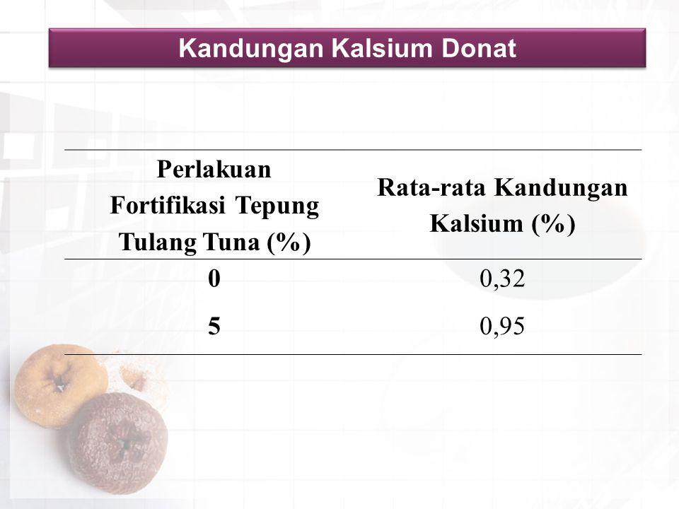 Kandungan Kalsium Donat Perlakuan Fortifikasi Tepung Tulang Tuna (%) Rata-rata Kandungan Kalsium (%) 00,32 50,95