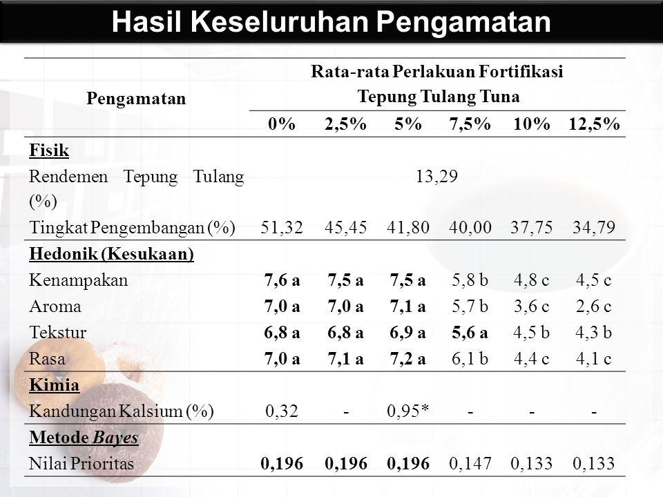 Hasil Keseluruhan Pengamatan Pengamatan Rata-rata Perlakuan Fortifikasi Tepung Tulang Tuna 0%2,5%5%7,5%10%12,5% Fisik Rendemen Tepung Tulang (%) 13,29