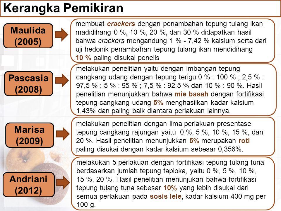 Kerangka Pemikiran Maulida (2005) Pascasia (2008) Marisa (2009) Andriani (2012) membuat crackers dengan penambahan tepung tulang ikan madidihang 0 %,