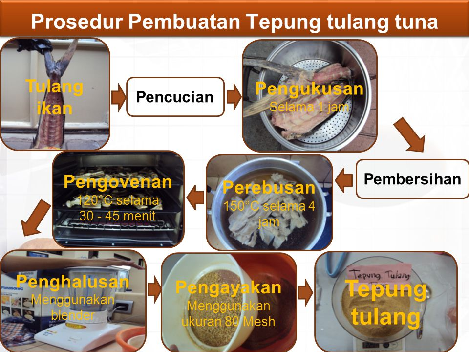 Prosedur Pembuatan Tepung tulang tuna Tulang ikan Pembersihan Perebusan 150°C selama 4 jam Pencucian Penghalusan Menggunakan blender Pengovenan 120°C
