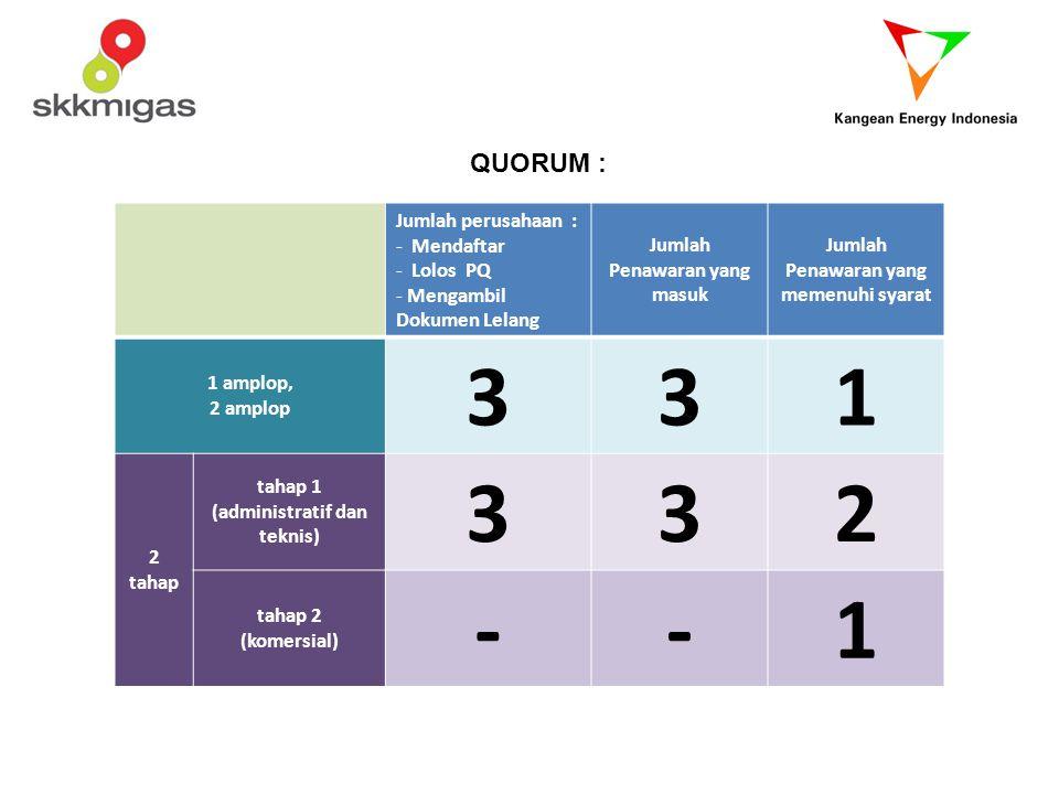 QUORUM : Jumlah perusahaan : - Mendaftar - Lolos PQ - Mengambil Dokumen Lelang Jumlah Penawaran yang masuk Jumlah Penawaran yang memenuhi syarat 1 amp