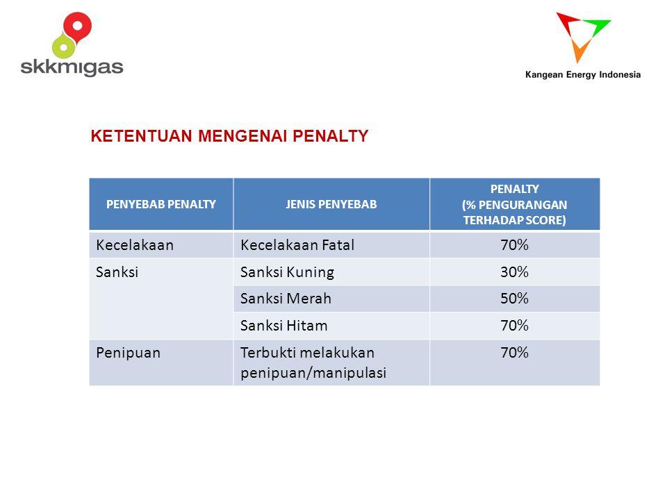 KETENTUAN MENGENAI PENALTY PENYEBAB PENALTYJENIS PENYEBAB PENALTY (% PENGURANGAN TERHADAP SCORE) KecelakaanKecelakaan Fatal70% SanksiSanksi Kuning30%