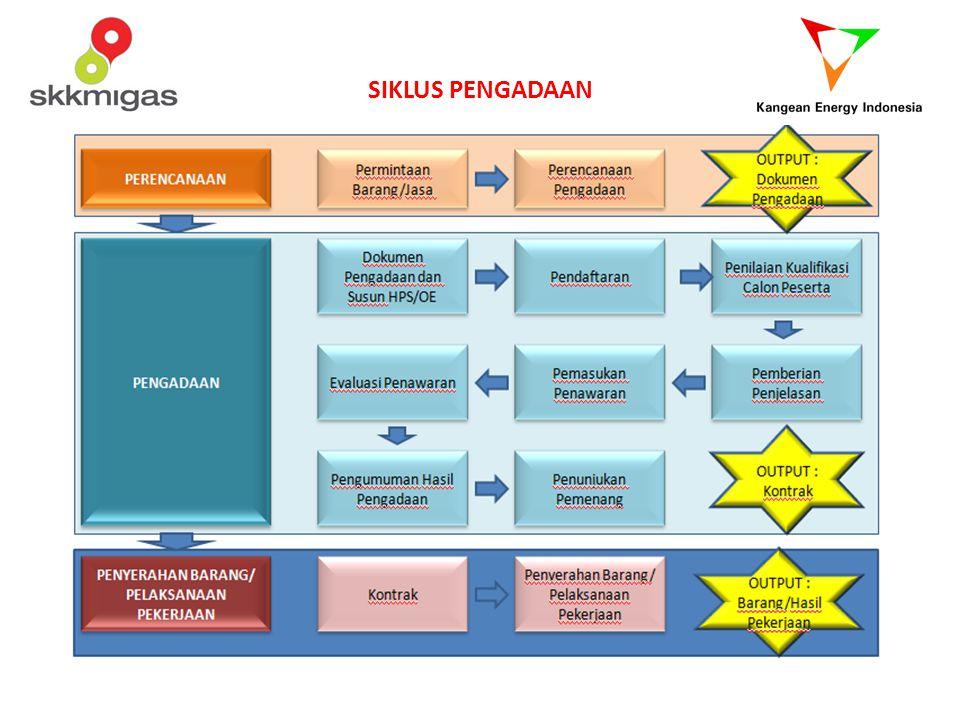 ONSHOREOFFSHORE Peserta Pengadaan Domestic Company (Perusahaan Dalam Negeri) and National Company ( Perusahaan Nasional) KetentuanKandungan Lokal> 35% Harus dikerjakan di Indonesia> 50% dari Nilai Pekerjaan Harus dikerjakan oleh Perusahaan Domestik > 30% dari Nilai Kontrak Perusahaan Domestik dapat berkonsorsium dengan Perusahaan NasionalTanpa batasan nilai Perusahaan Asing > USD 200,000,000.00 > USD 5,000,000.00 Pimpinan Konsorsium harus Perusahaan DomestikTanpa batasan nilai < USD 200,000,000.00 PENERAPAN KETENTUAN KANDUNGAN LOKAL DALAM PROSES PENGADAAN (JASA KONSTRUKSI/EPC/EPCI)