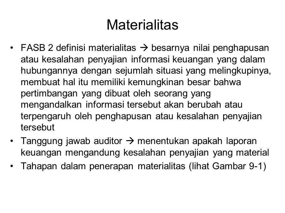 Materialitas FASB 2 definisi materialitas  besarnya nilai penghapusan atau kesalahan penyajian informasi keuangan yang dalam hubungannya dengan sejum