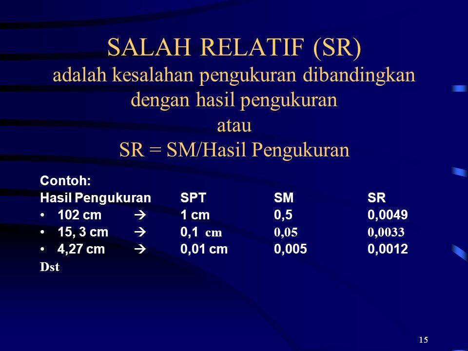 15 SALAH RELATIF (SR) adalah kesalahan pengukuran dibandingkan dengan hasil pengukuran atau SR = SM/Hasil Pengukuran Contoh: Hasil PengukuranSPTSMSR 1