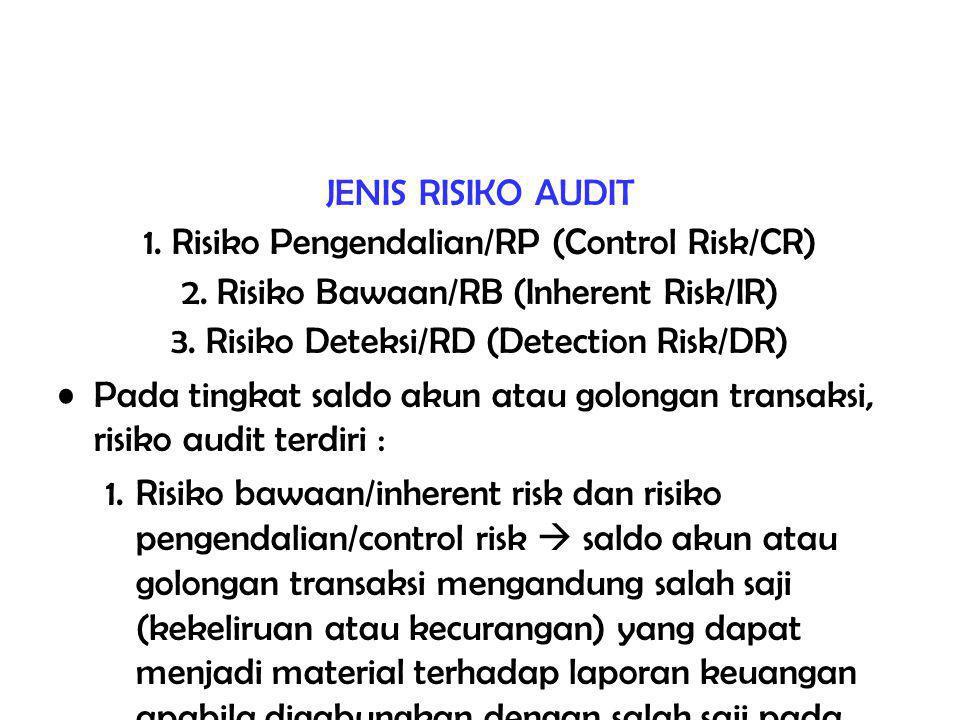 JENIS RISIKO AUDIT 1.Risiko Pengendalian/RP (Control Risk/CR) 2.