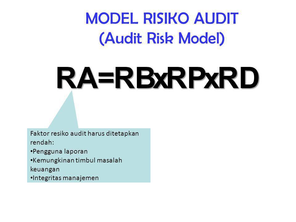 MODEL RISIKO AUDIT (Audit Risk Model) RARBRPRD=xx Faktor resiko audit harus ditetapkan rendah: Pengguna laporan Kemungkinan timbul masalah keuangan Integritas manajemen