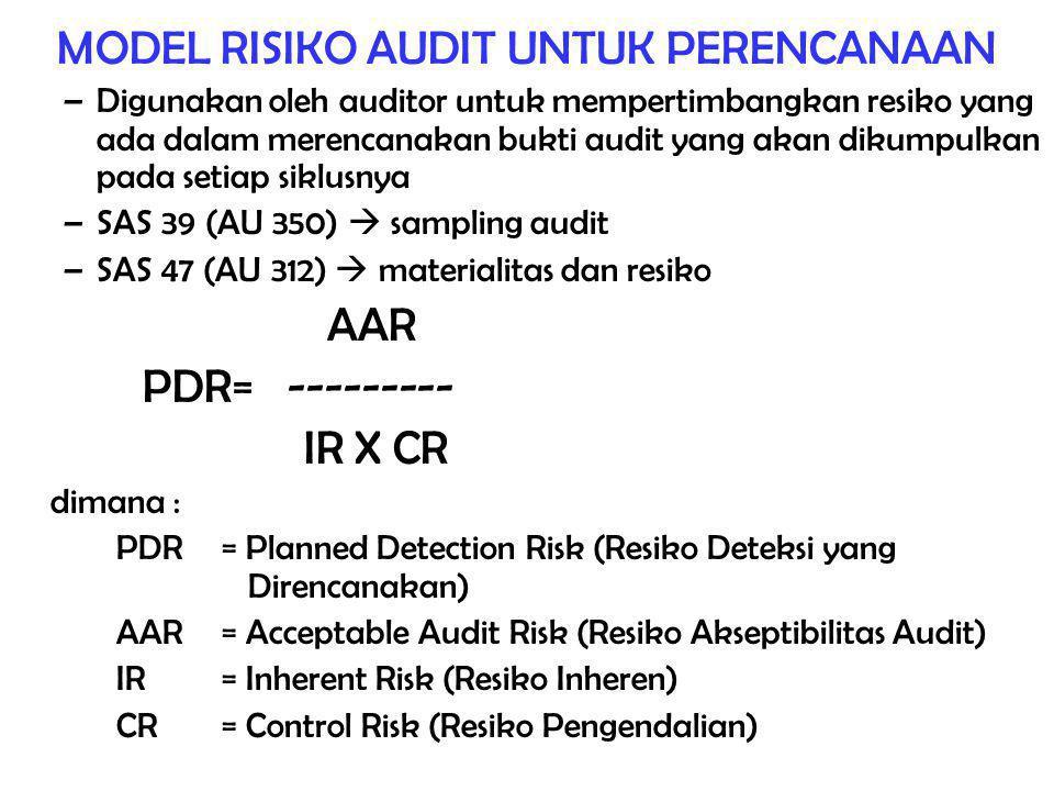 MODEL RISIKO AUDIT UNTUK PERENCANAAN –Digunakan oleh auditor untuk mempertimbangkan resiko yang ada dalam merencanakan bukti audit yang akan dikumpulkan pada setiap siklusnya –SAS 39 (AU 350)  sampling audit –SAS 47 (AU 312)  materialitas dan resiko AAR PDR= --------- IR X CR dimana : PDR = Planned Detection Risk (Resiko Deteksi yang Direncanakan) AAR= Acceptable Audit Risk (Resiko Akseptibilitas Audit) IR= Inherent Risk (Resiko Inheren) CR= Control Risk (Resiko Pengendalian)