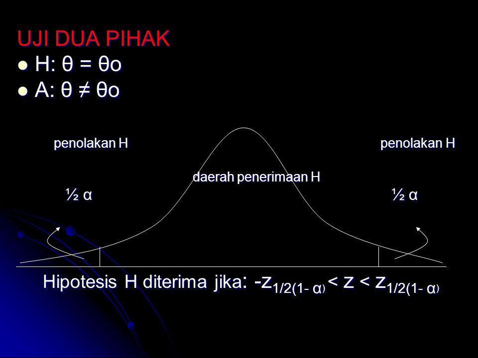 UJI DUA PIHAK H: θ = θo H: θ = θo A: θ ≠ θo A: θ ≠ θo penolakan H penolakan H penolakan H penolakan H daerah penerimaan H daerah penerimaan H ½ α ½ α
