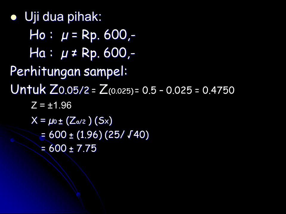 Uji dua pihak: Uji dua pihak: Ho : µ = Rp. 600,- Ho : µ = Rp. 600,- Ha : µ ≠ Rp. 600,- Ha : µ ≠ Rp. 600,- Perhitungan sampel: Untuk Z 0.05/2 Untuk Z 0