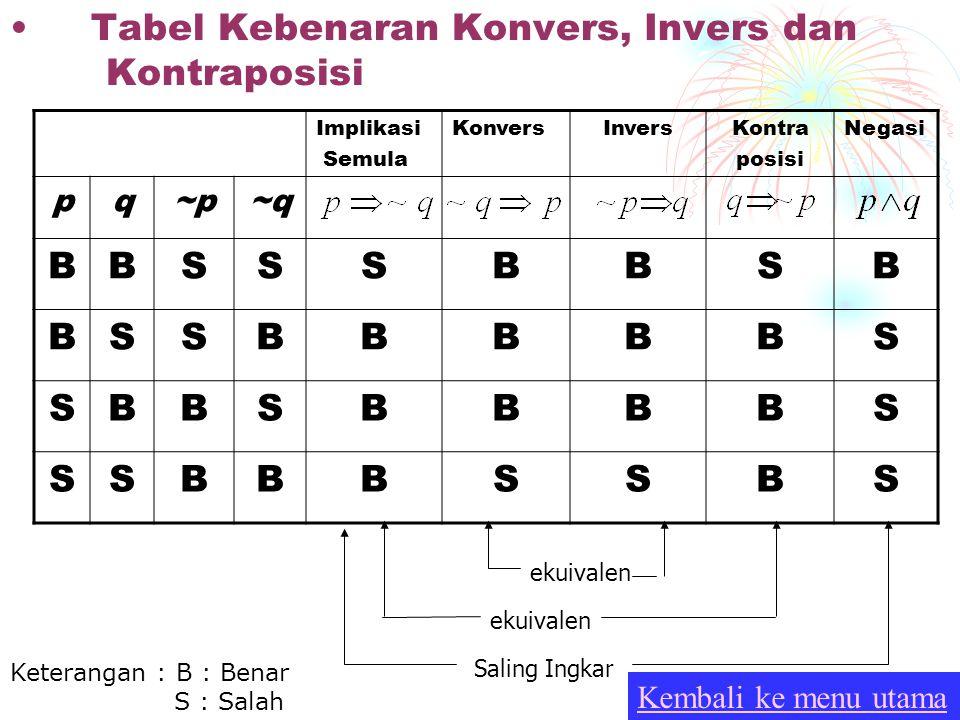 KONVERS, INVERS DAN KONTRAPOSISI Definisi Konvers dari implikasi adalahKonvers dari implikasi adalah Invers dari implikasi adalahInvers dari implikasi