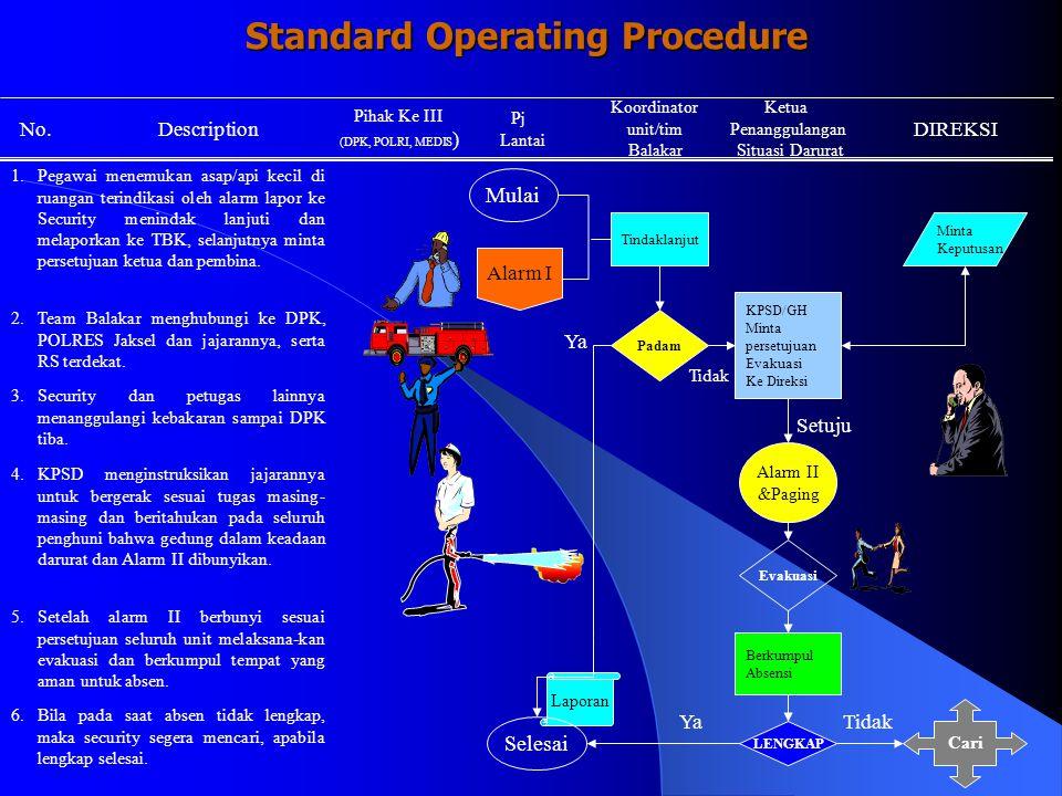 APAR Sebagai sarana K3 (Safety Equipment) Pengandung Potensi Bahaya STANDAR APAR APAR Dirancang dengan tekanan > 14kg/cm 2 dapat mendorong seluruh medianya (sisa mak 15%) dalam waktu min.