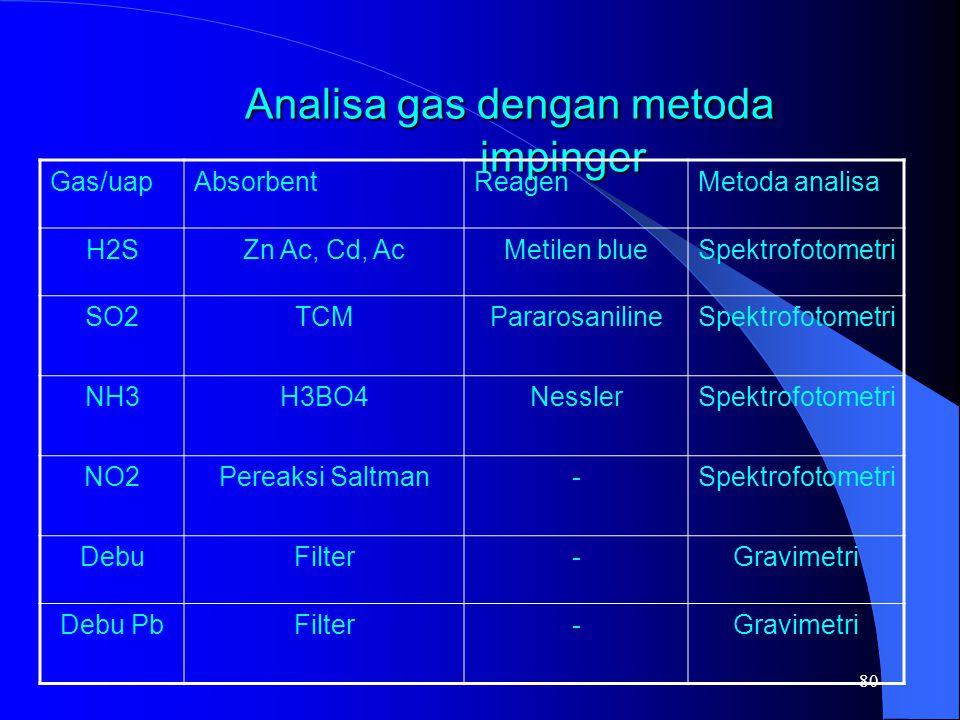 79 Pemantauan Kimia Metoda analisa tube detector Pemantauan Kimia Metoda analisa tube detector No.Jenis gasReagenPerubahan warna 1.AmmoniaHg(NO3)2 Bromophenolblue Abu – abu Violet 2.BenzeneIodine pentoksidaHijau - coklat 3.Karbon dioksidaHidrazinViolet 4.Karbon disulfidaIodine pentoksidaHijau - coklat 5.Karbon monoksidaHidrazinCoklat