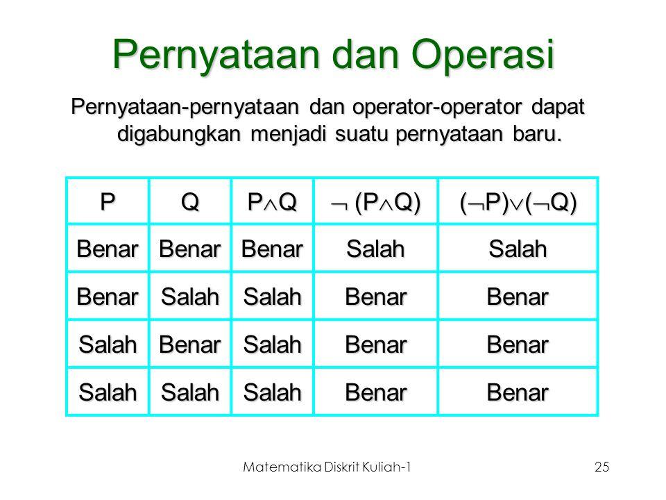 Matematika Diskrit Kuliah-125 Pernyataan dan Operasi PQ PQPQPQPQ  (P  Q) (  P)  (  Q) BenarBenarBenarSalahSalah BenarSalahSalahBenarBenar Sal