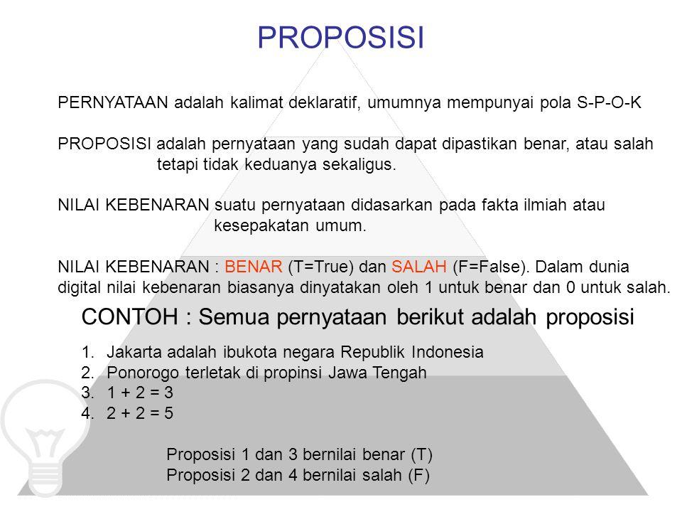 PROPOSISI PERNYATAAN adalah kalimat deklaratif, umumnya mempunyai pola S-P-O-K PROPOSISI adalah pernyataan yang sudah dapat dipastikan benar, atau salah tetapi tidak keduanya sekaligus.