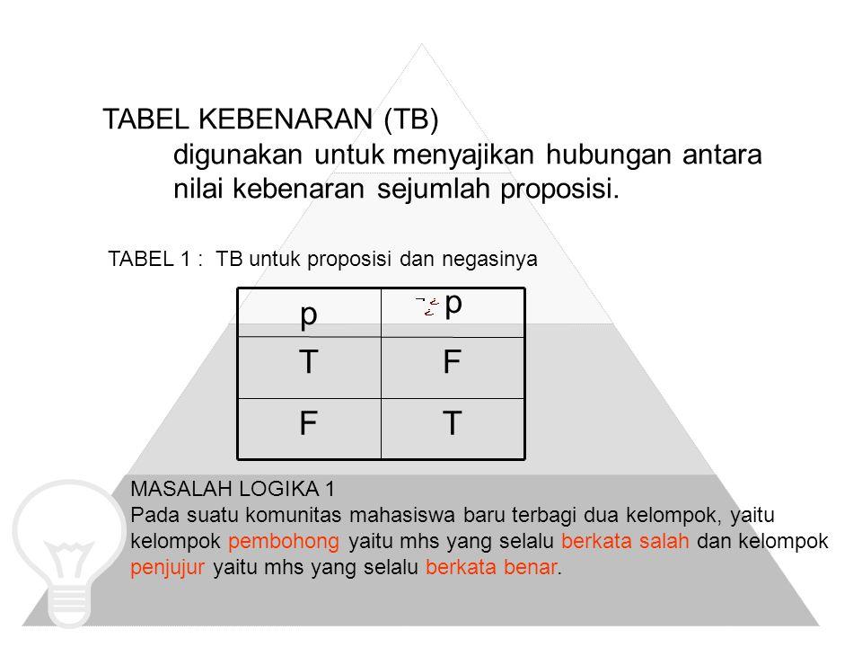 TABEL KEBENARAN (TB) digunakan untuk menyajikan hubungan antara nilai kebenaran sejumlah proposisi.