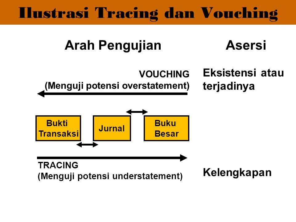 VOUCHING (Menguji potensi overstatement) TRACING (Menguji potensi understatement) Bukti Transaksi Jurnal Buku Besar Arah PengujianAsersi Eksistensi at