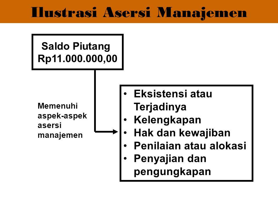 Saldo Piutang Rp11.000.000,00 Eksistensi atau Terjadinya Kelengkapan Hak dan kewajiban Penilaian atau alokasi Penyajian dan pengungkapan Memenuhi aspe