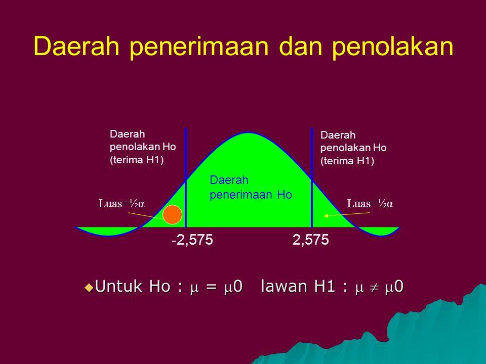 Daerah penerimaan dan penolakan -2,575 2,575 Daerah penerimaan Ho Luas=½α Daerah penolakan Ho (terima H1)  Untuk Ho :  = 0 lawan H1 :   0