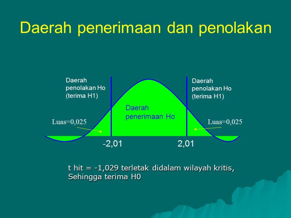 Daerah penerimaan dan penolakan -2,01 2,01 Daerah penerimaan Ho Luas=0,025 Daerah penolakan Ho (terima H1) t hit = -1,029 terletak didalam wilayah kri