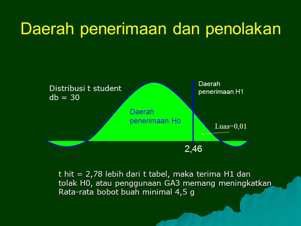 Daerah penerimaan dan penolakan 2,46 Daerah penerimaan Ho Luas=0,01 Daerah penerimaan H1 t hit = 2,78 lebih dari t tabel, maka terima H1 dan tolak H0,