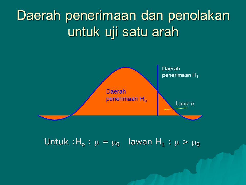 Daerah penerimaan dan penolakan untuk uji satu arah Daerah penerimaan H o Luas=α Daerah penerimaan H 1 Untuk :H o :  =  0 lawan H 1 :  >  0
