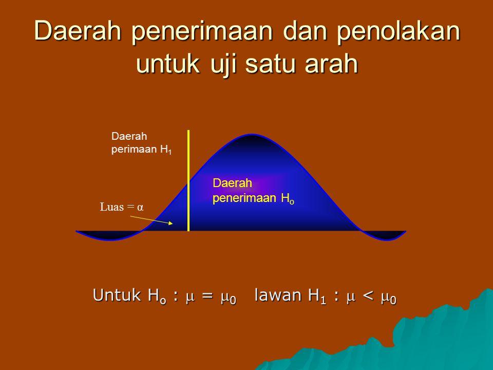 Daerah penerimaan dan penolakan untuk uji satu arah Daerah penerimaan H o Luas = α Daerah perimaan H 1 Untuk H o :  =  0 lawan H 1 :  <  0