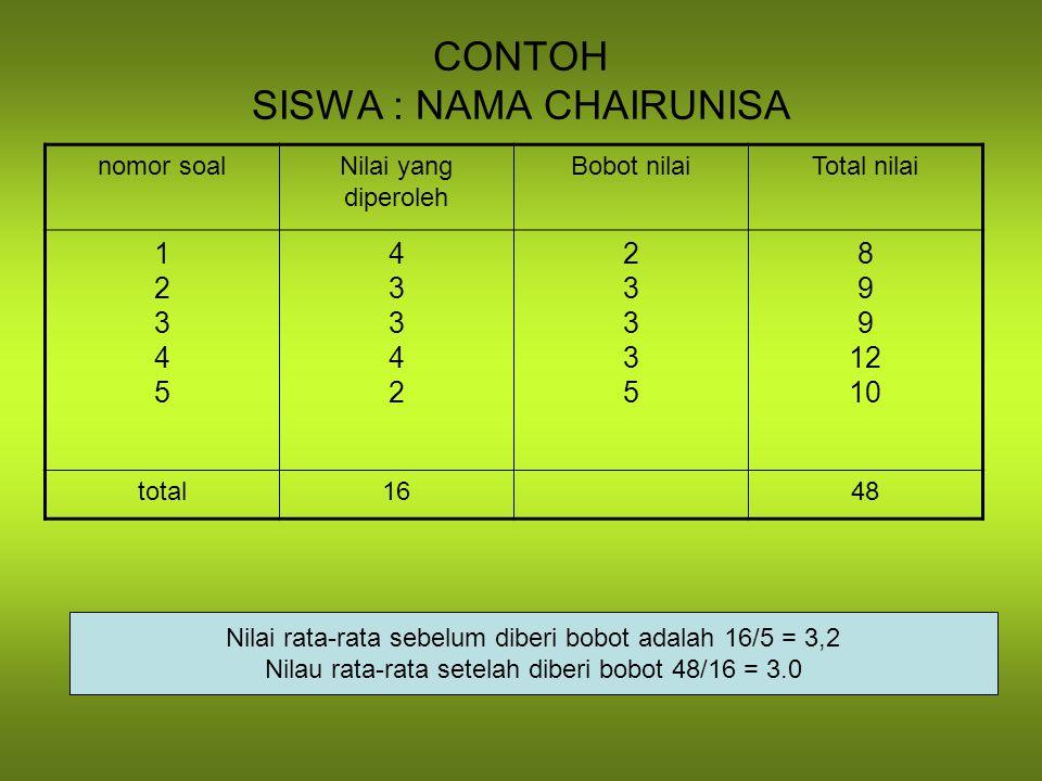 CONTOH SISWA : NAMA CHAIRUNISA nomor soalNilai yang diperoleh Bobot nilaiTotal nilai 1234512345 4334243342 2333523335 8 9 12 10 total16 48 Nilai rata-rata sebelum diberi bobot adalah 16/5 = 3,2 Nilau rata-rata setelah diberi bobot 48/16 = 3.0