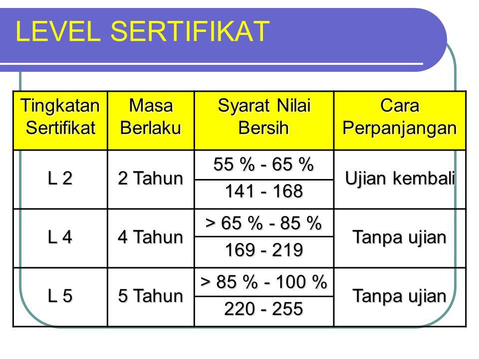 LEVEL SERTIFIKAT Tingkatan Sertifikat Masa Berlaku Syarat Nilai Bersih Cara Perpanjangan L 2 2 Tahun 55 % - 65 % 141 - 168 Ujian kembali L 4 4 Tahun >