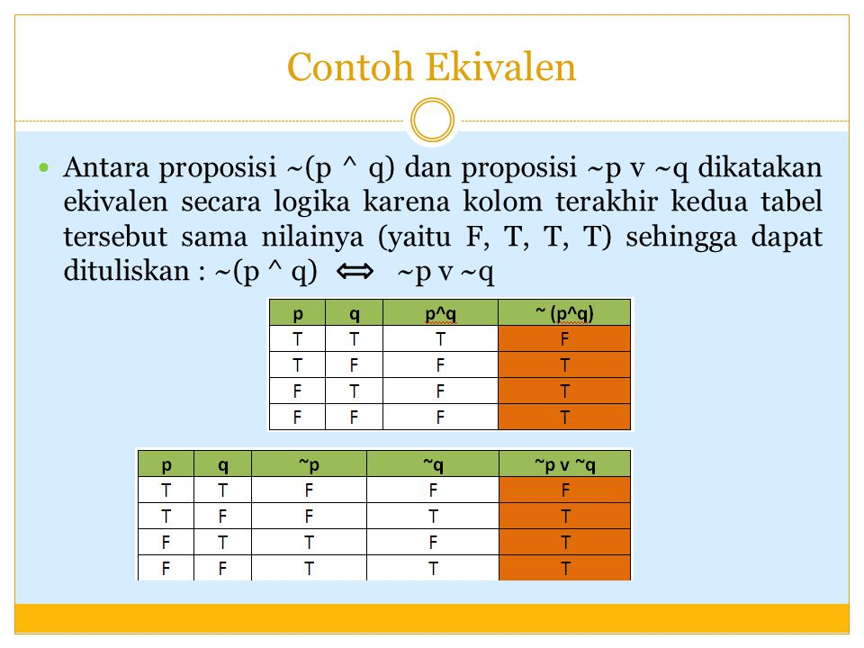 Contoh Ekivalen Antara proposisi ~(p ^ q) dan proposisi ~p v ~q dikatakan ekivalen secara logika karena kolom terakhir kedua tabel tersebut sama nilainya (yaitu F, T, T, T) sehingga dapat dituliskan : ~(p ^ q) ~p v ~q