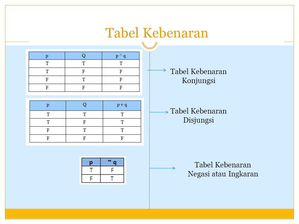 Tabel Kebenaran Tabel Kebenaran Konjungsi Tabel Kebenaran Disjungsi Tabel Kebenaran Negasi atau Ingkaran