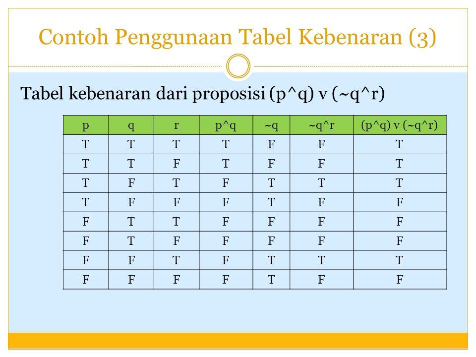 Contoh Penggunaan Tabel Kebenaran (3) Tabel kebenaran dari proposisi (p^q) v (~q^r) pqrp^q~q~q^r(p^q) v (~q^r) TTTTFFT TTFTFFT TFTFTTT TFFFTFF FTTFFFF FTFFFFF FFTFTTT FFFFTFF
