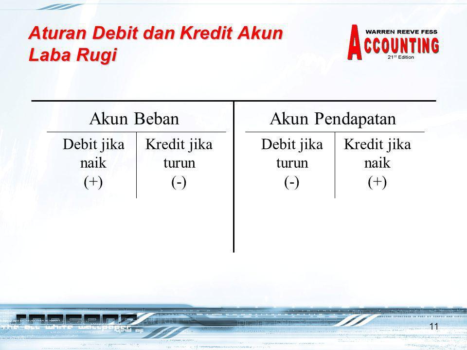 11 Aturan Debit dan Kredit Akun Laba Rugi Kredit jika naik (+) Kredit jika turun (-) Debit jika naik (+) Debit jika turun (-) Akun BebanAkun Pendapatan
