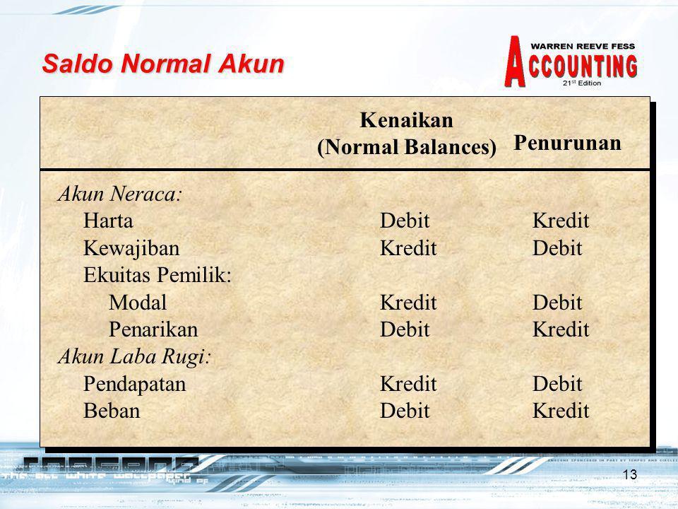 13 Saldo Normal Akun Kenaikan (Normal Balances) Penurunan Akun Neraca: HartaDebitKredit KewajibanKreditDebit Ekuitas Pemilik: Modal KreditDebit PenarikanDebitKredit Akun Laba Rugi: PendapatanKreditDebit BebanDebitKredit