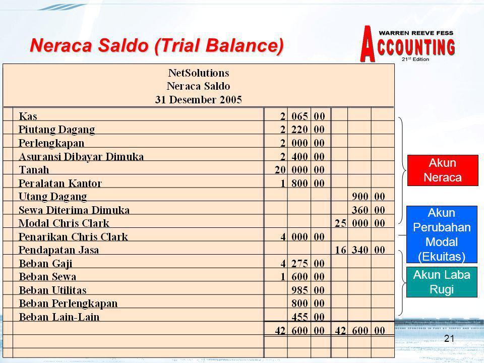 21 Neraca Saldo (Trial Balance) Akun Neraca Akun Perubahan Modal (Ekuitas) Akun Laba Rugi