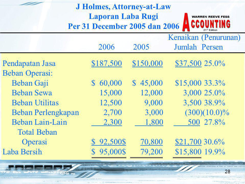 28 J Holmes, Attorney-at-Law Laporan Laba Rugi Per 31 December 2005 dan 2006 Kenaikan (Penurunan) 2006 2005 Jumlah Persen Pendapatan Jasa$187,500 $150,000 $37,50025.0% Beban Operasi: Beban Gaji$ 60,000 $ 45,000 $15,00033.3% Beban Sewa15,000 12,000 3,00025.0% Beban Utilitas12,500 9,000 3,50038.9% Beban Perlengkapan2,7003,000(300)(10.0)% Beban Lain-Lain 2,300 1,800 50027.8% Total Beban Operasi$ 92,500$ 70,800 $21,700 30.6% Laba Bersih$ 95,000$ 79,200 $15,80019.9%