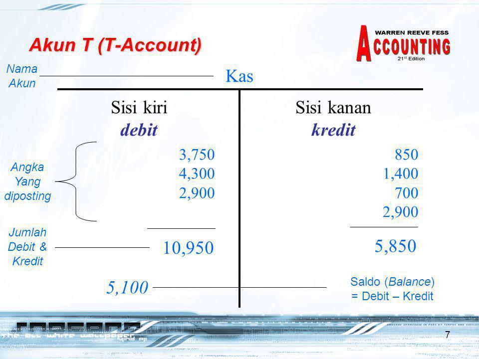 7 Akun T (T-Account) Kas Sisi kiri debit Sisi kanan kredit 3,750 4,300 2,900 850 1,400 700 2,900 Nama Akun Angka Yang diposting 10,950 5,850 Jumlah Debit & Kredit 5,100 Saldo (Balance) = Debit – Kredit